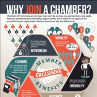Why Join a Chamber Infographic - Langdon Chamber of Commerce
